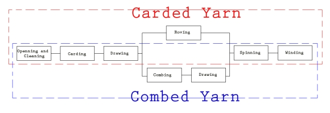 Spinning Stages Between Carded and Combed