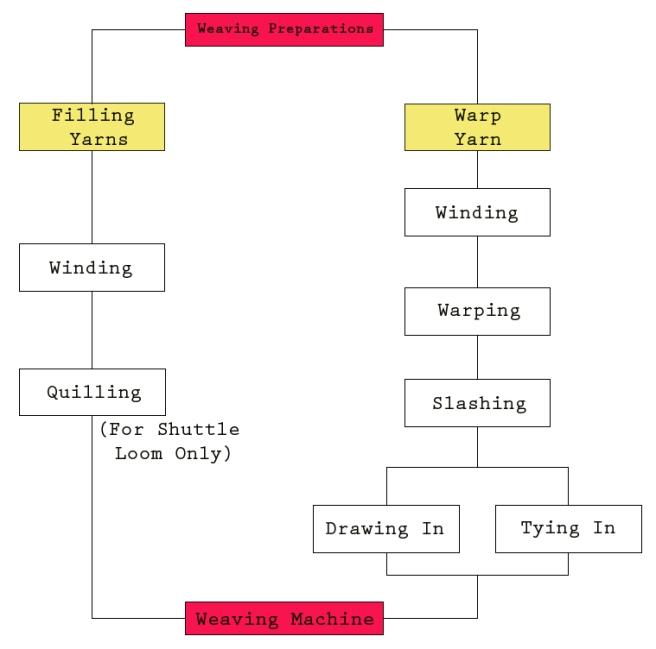 Figure (2): Warp and Weft preparation