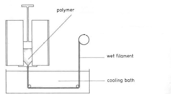 Figure (3): Ram Extruder