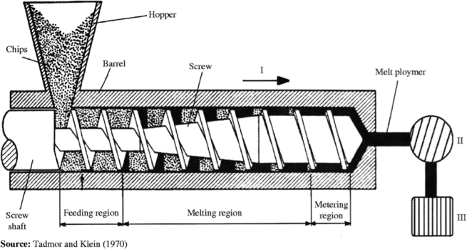 Figure (4): 4 Schematic diagram of screw extruder