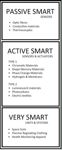 Fig (1): Smart textiles