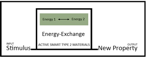 Fig (3): Active Smart TYPE 2 materials