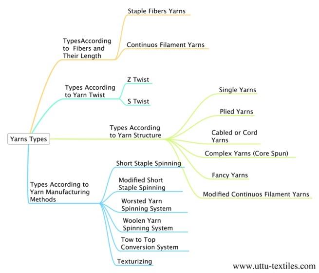 Figure (2): Yarns Types