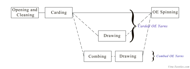 Fig(1): OE spinning stages
