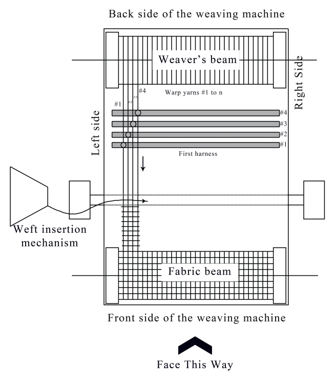 Weaving Machine Reference Points