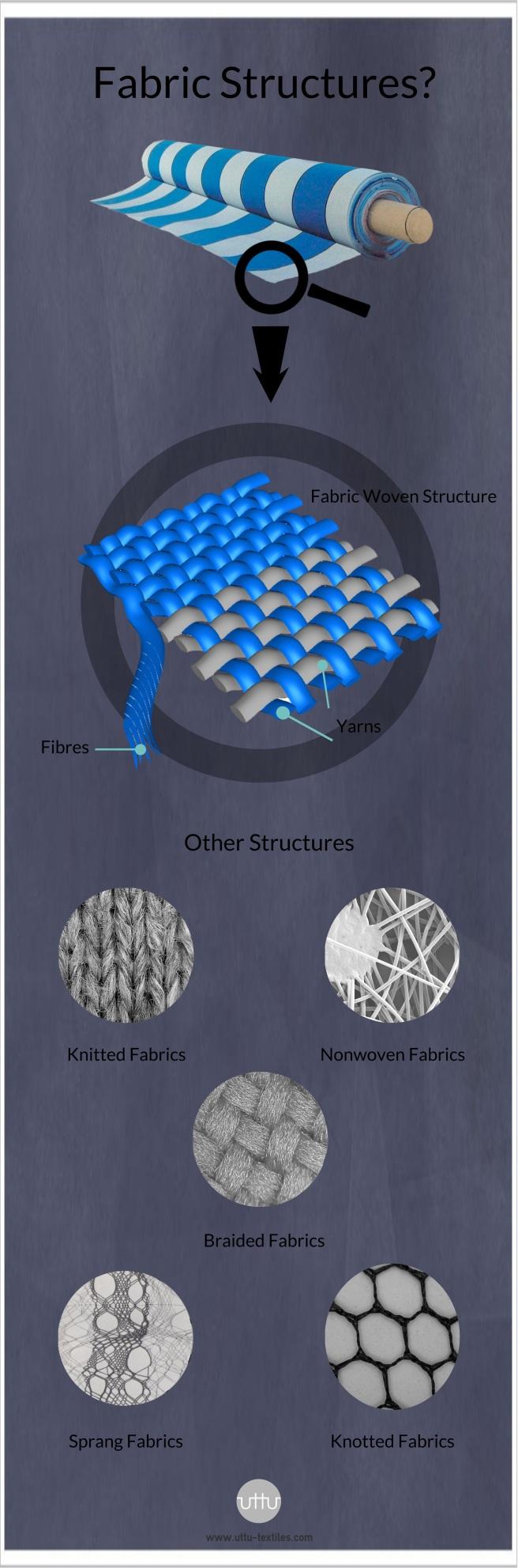 Fabric Strucutre Infographics
